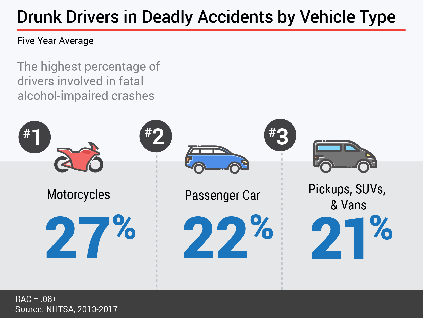 Drunk Driver Study - Fatal Crashes by Vehicle Type