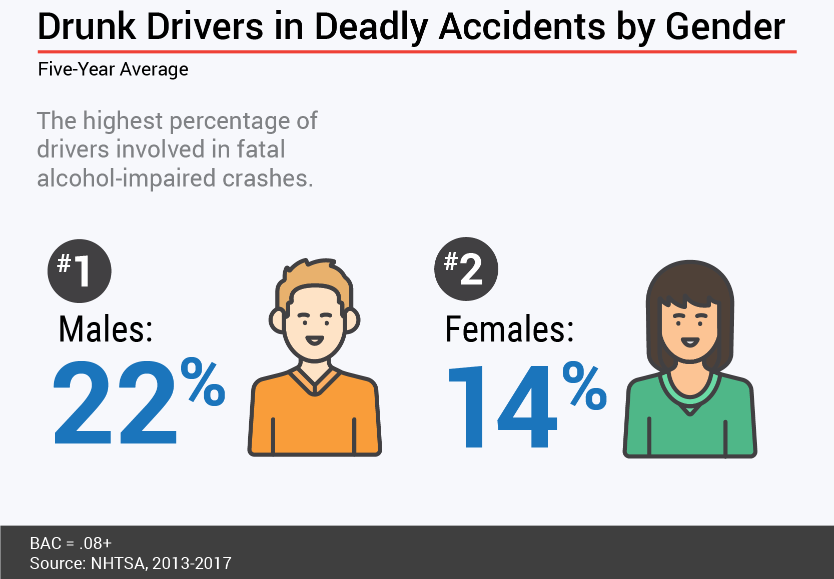 Drunk Driving Study - Fatal crashes by gender