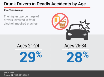 Drunk Driving Study - Fatal Accidents by Age