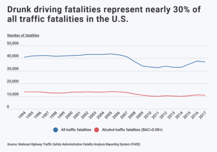 line graph showing the correlation of drunk driving fatalities and all traffic deaths in the US