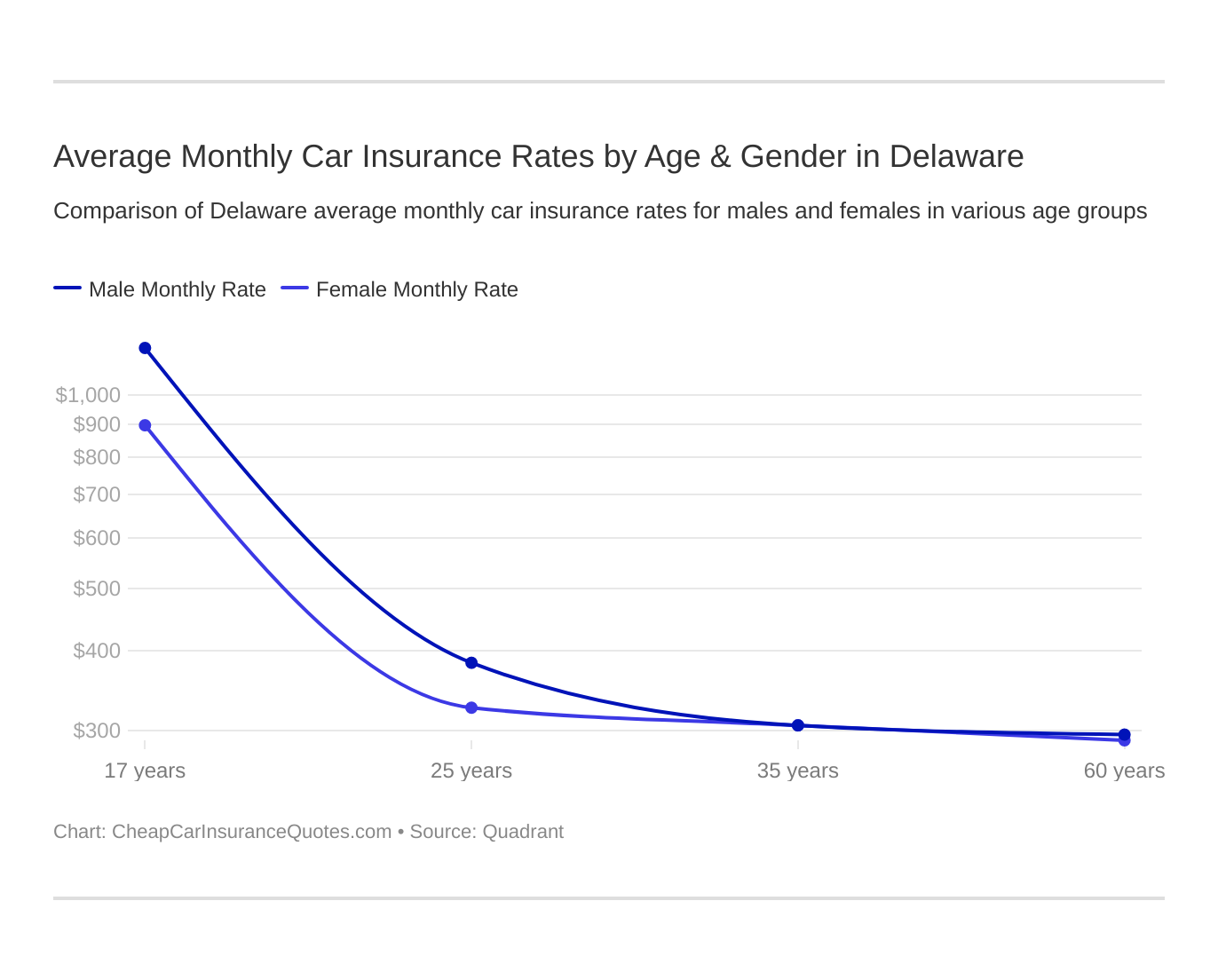 Average Monthly Car Insurance Rates by Age & Gender in Delaware