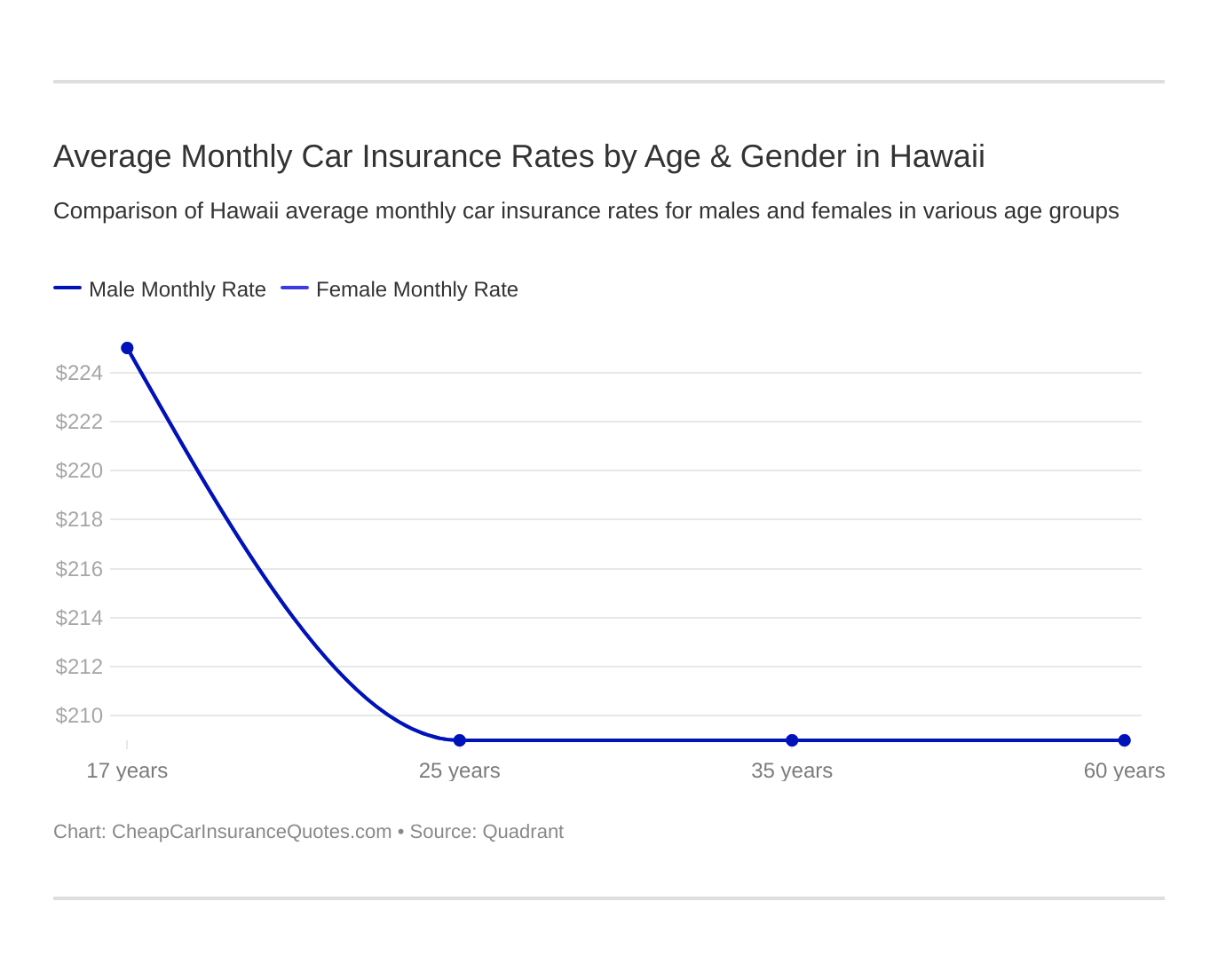 Average Monthly Car Insurance Rates by Age & Gender in Hawaii