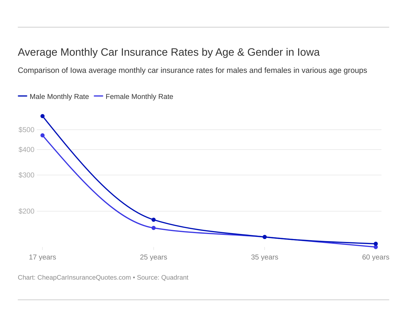 Average Monthly Car Insurance Rates by Age & Gender in Iowa