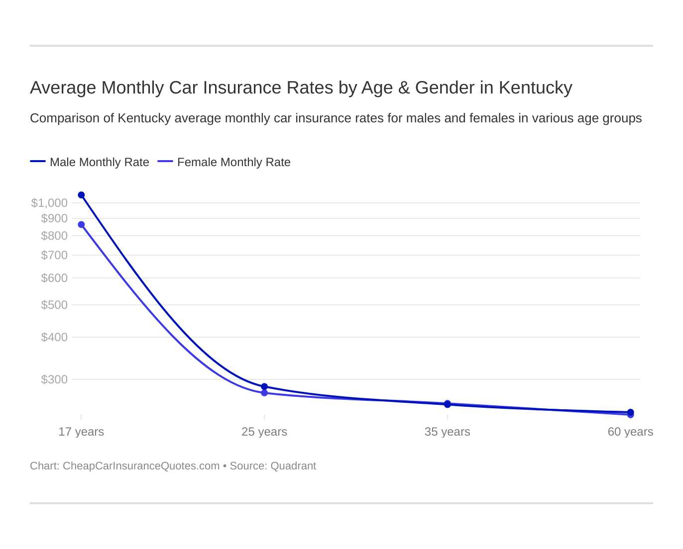 Average Monthly Car Insurance Rates by Age & Gender in Kentucky
