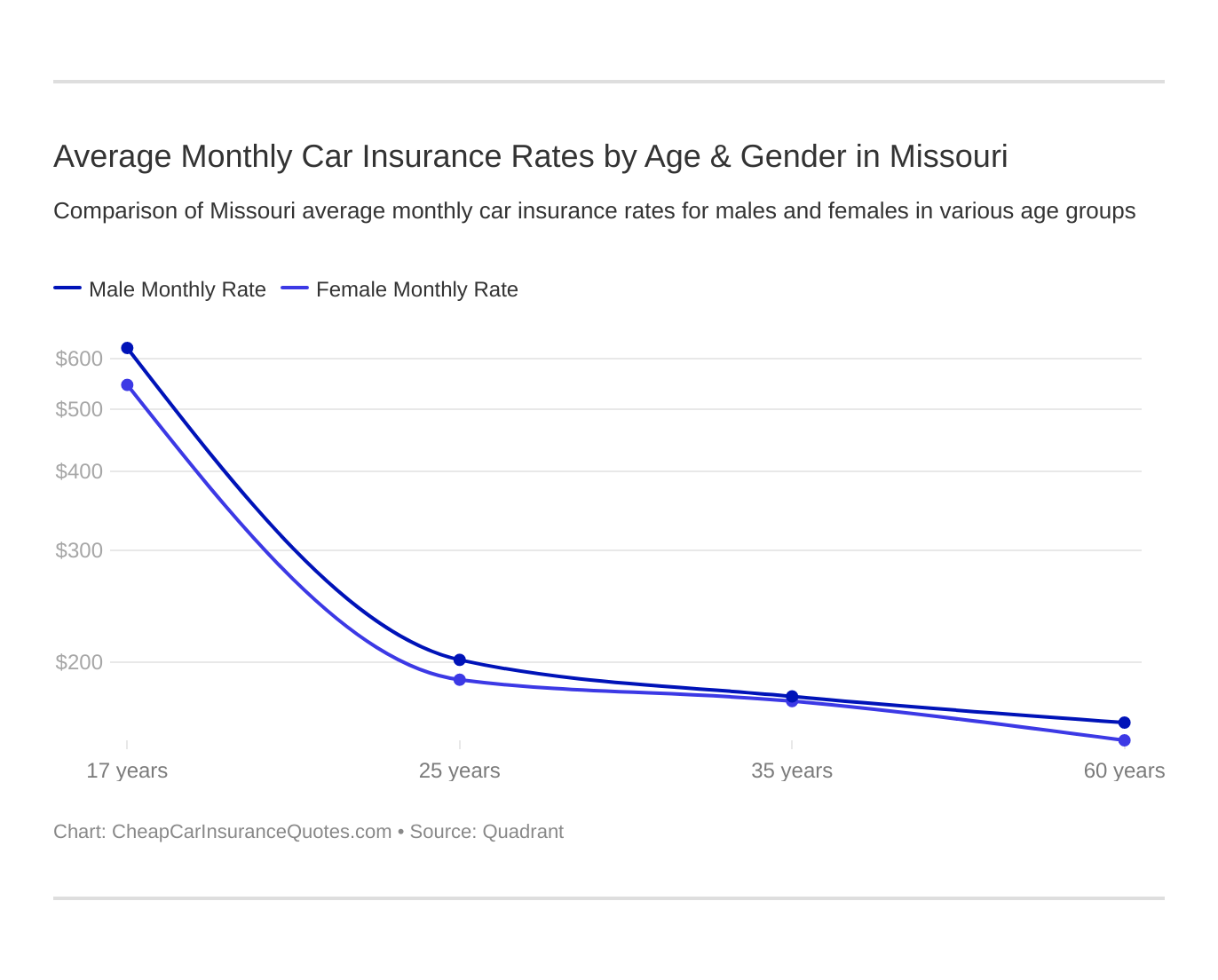 Average Monthly Car Insurance Rates by Age & Gender in Missouri