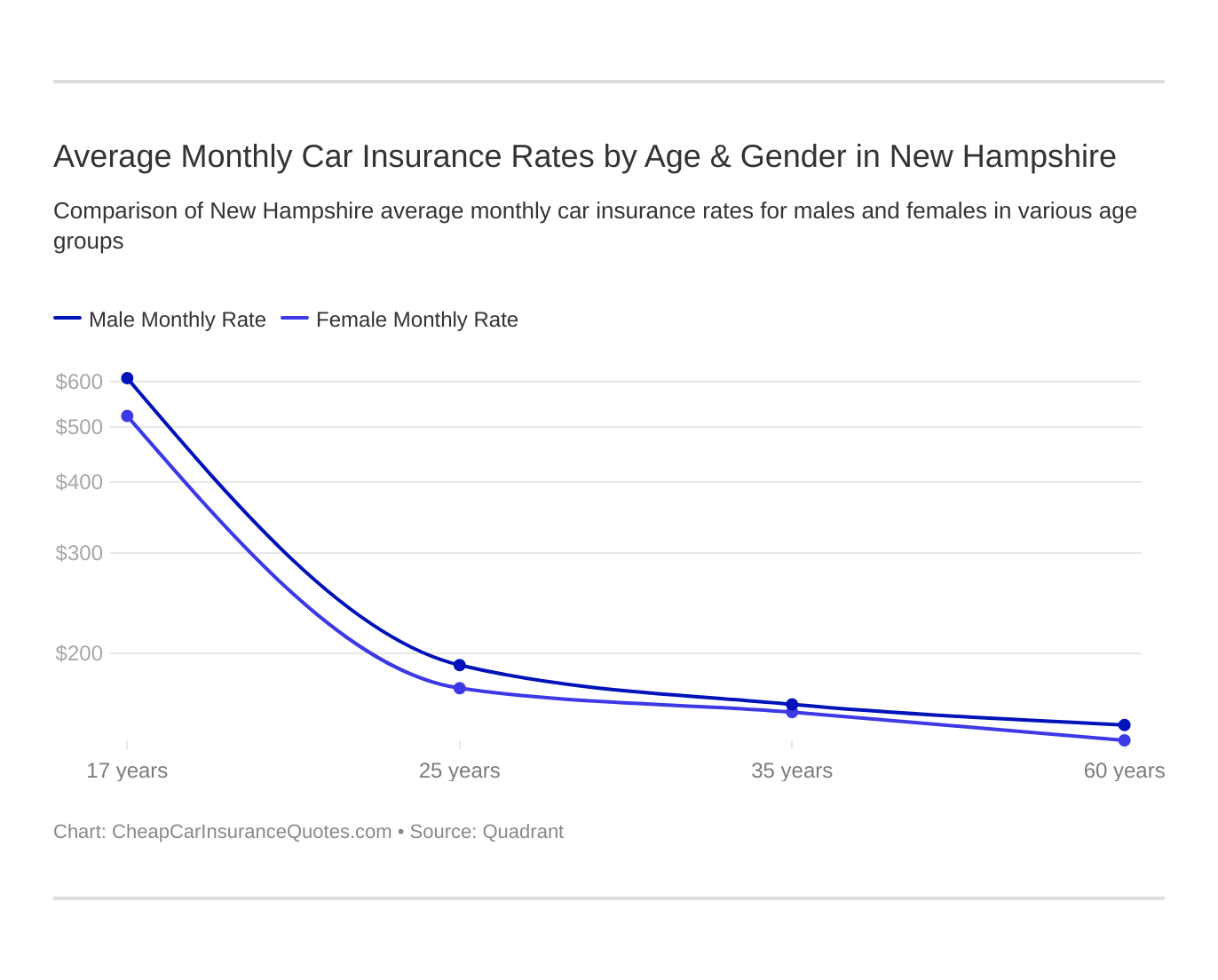 Average Monthly Car Insurance Rates by Age & Gender in New Hampshire