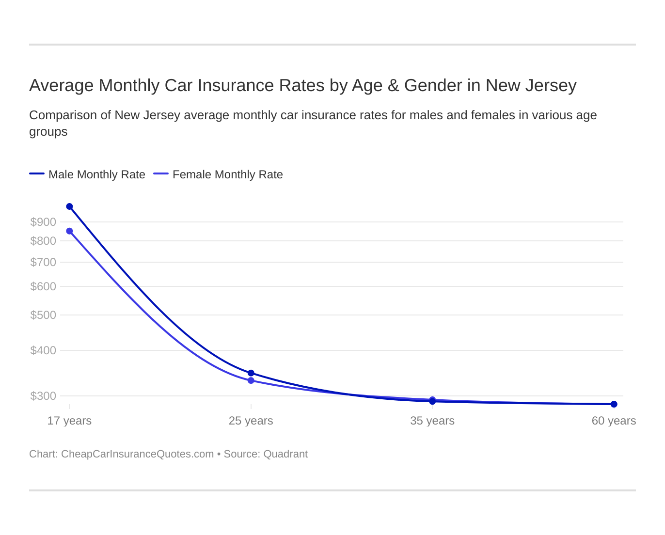Average Monthly Car Insurance Rates by Age & Gender in New Jersey