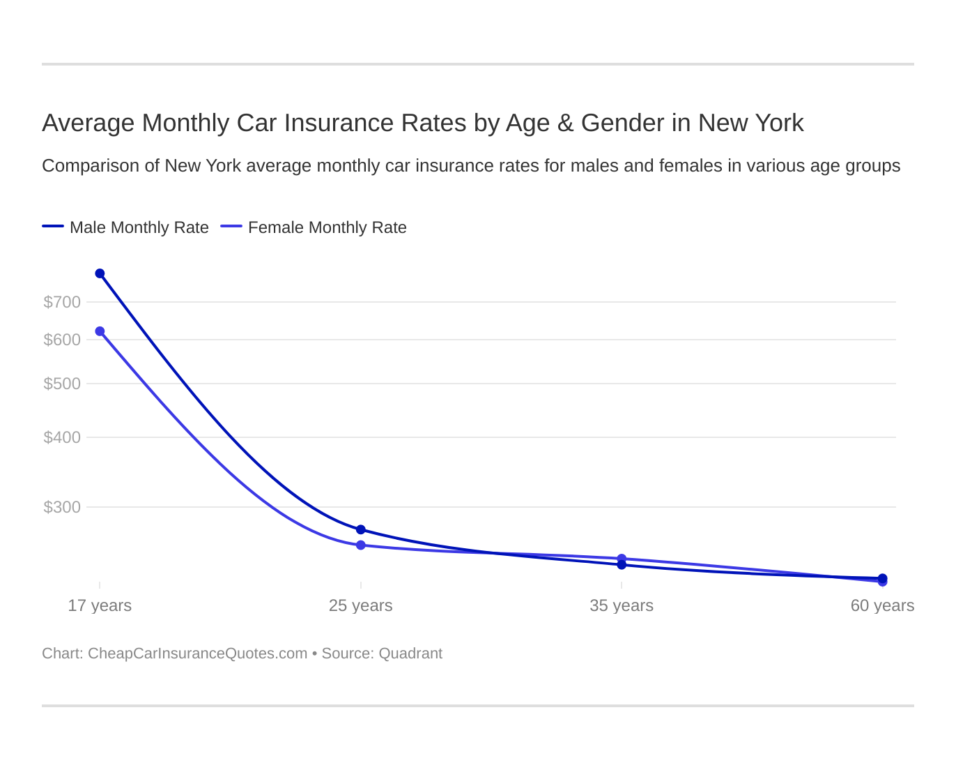 Average Monthly Car Insurance Rates by Age & Gender in New York