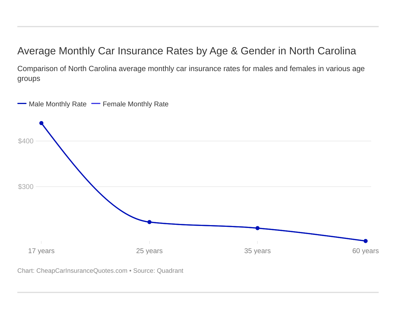 Average Monthly Car Insurance Rates by Age & Gender in North Carolina