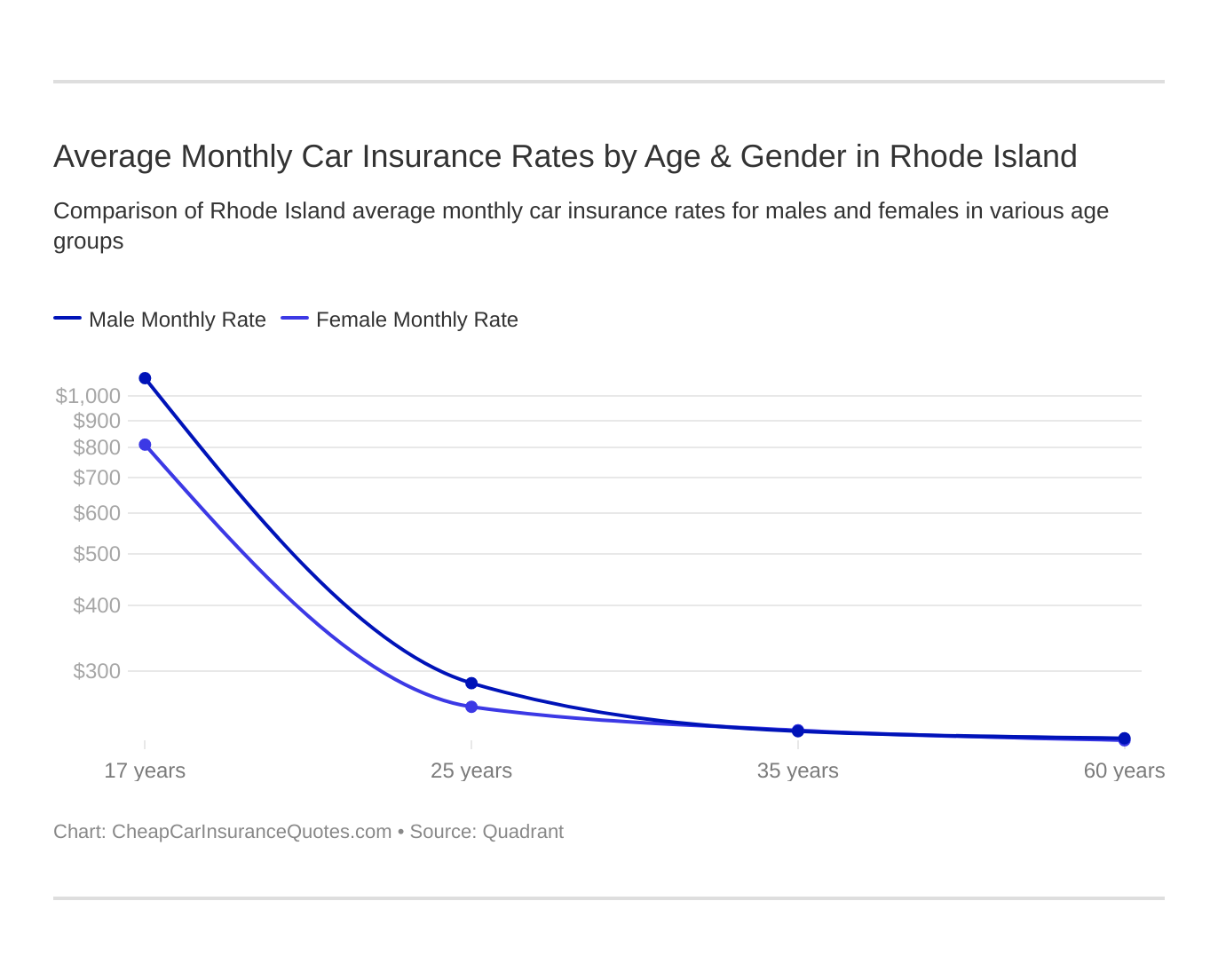 Average Monthly Car Insurance Rates by Age & Gender in Rhode Island