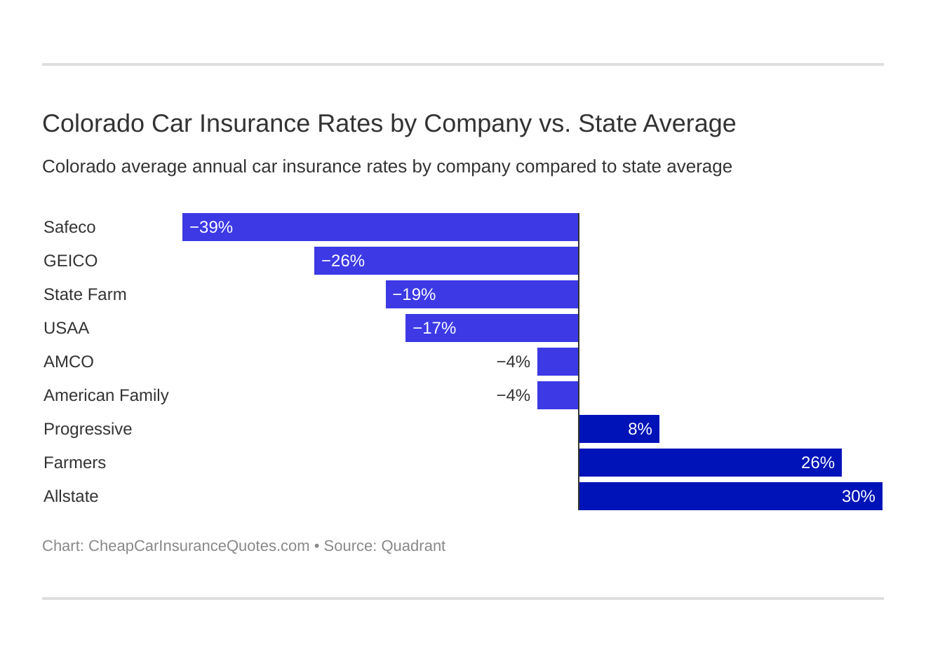 Colorado Car Insurance Rates by Company vs. State Average