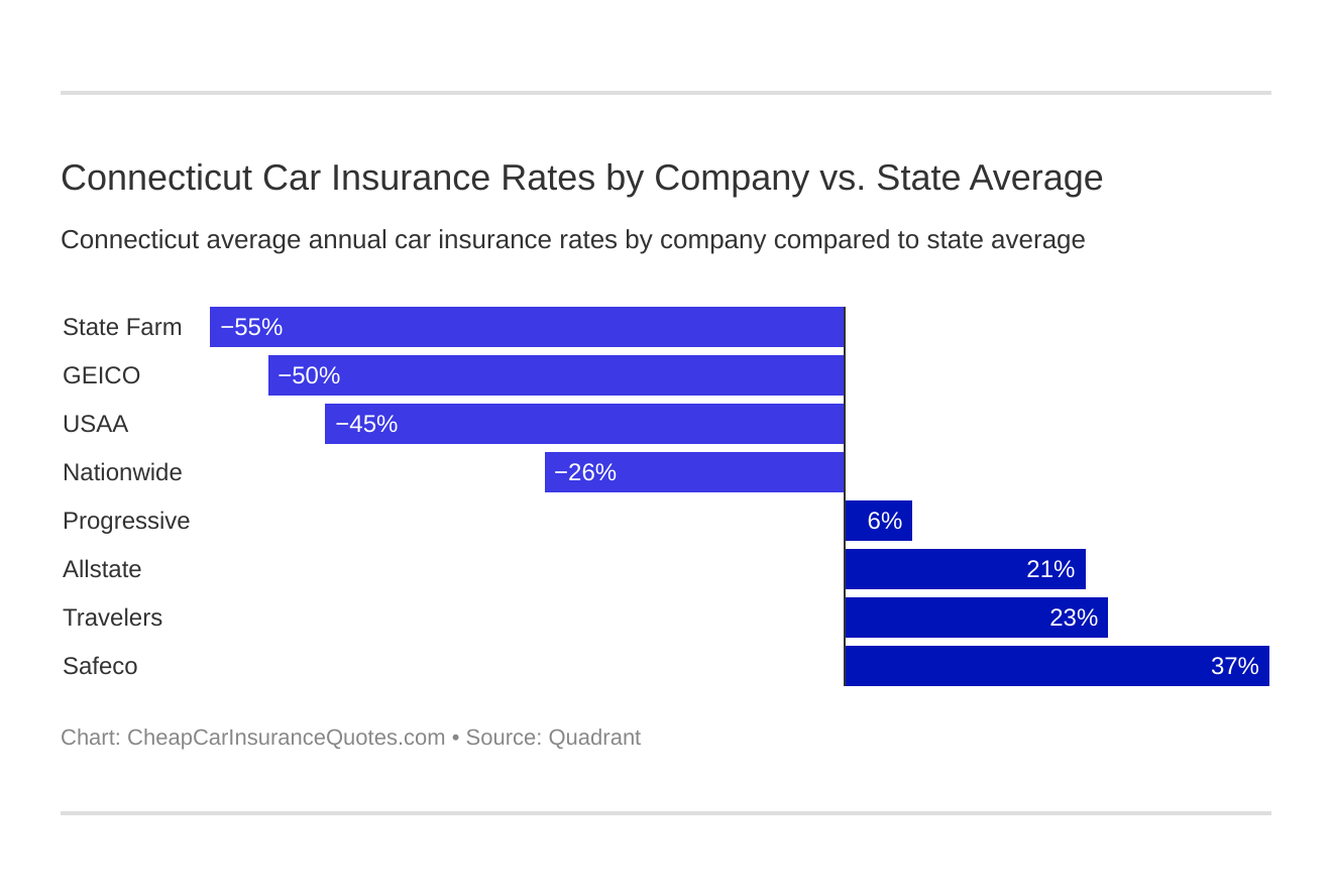 Connecticut Car Insurance Rates by Company vs. State Average