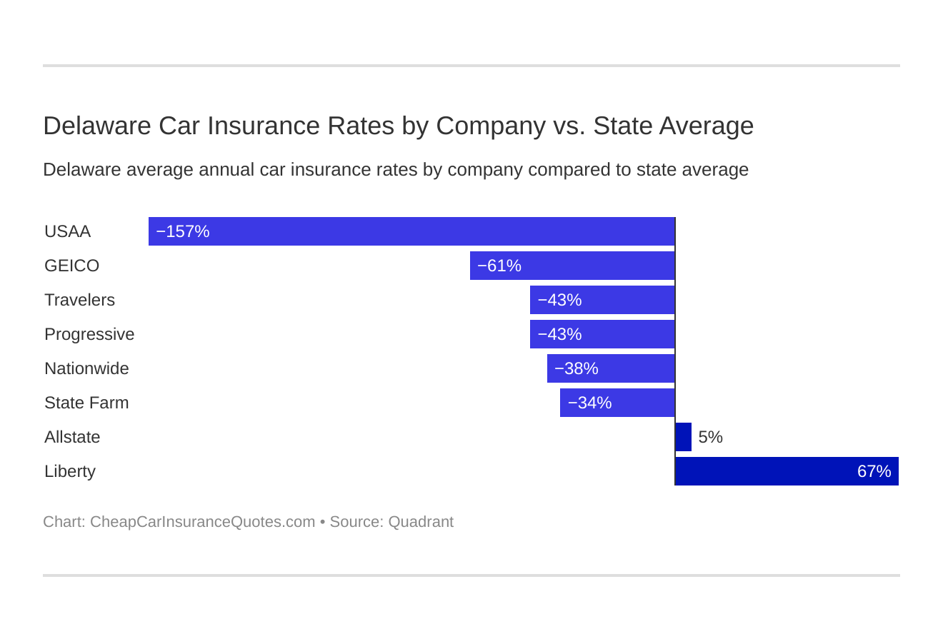Delaware Car Insurance Rates by Company vs. State Average