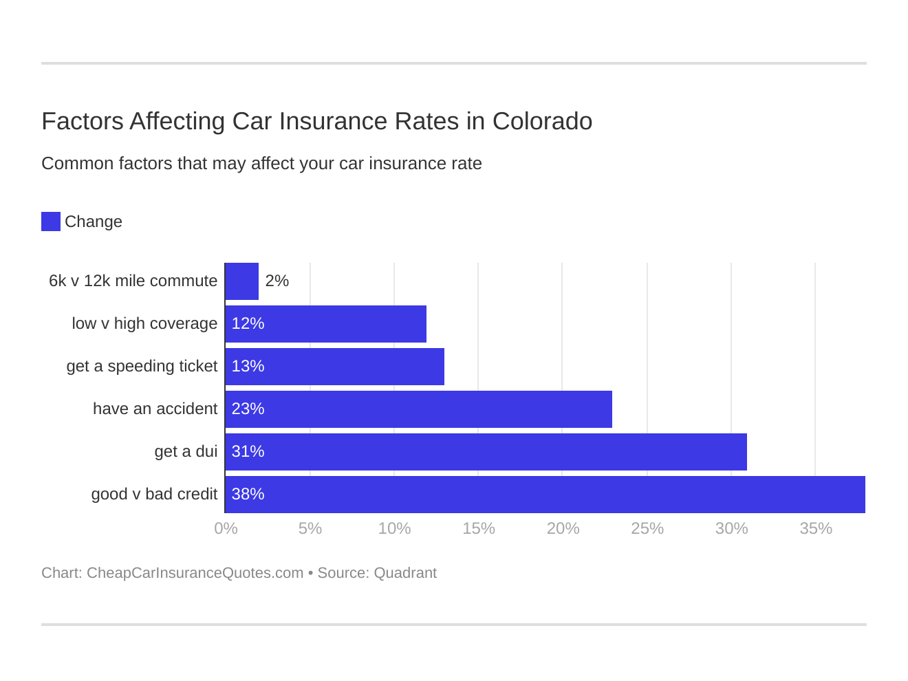 Factors Affecting Car Insurance Rates in Colorado
