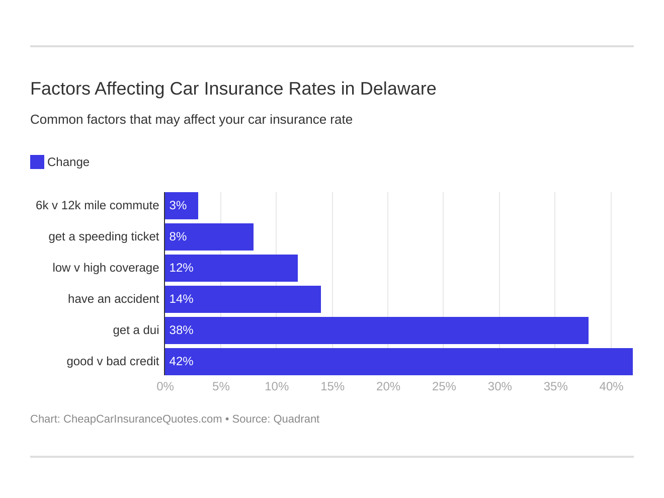 Factors Affecting Car Insurance Rates in Delaware