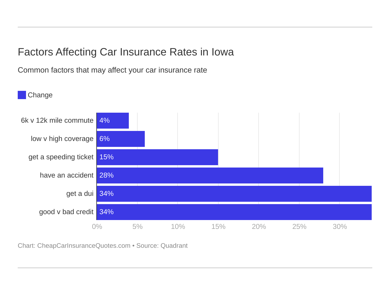 Factors Affecting Car Insurance Rates in Iowa