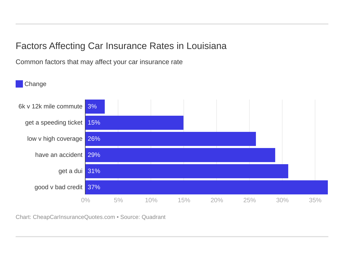 Factors Affecting Car Insurance Rates in Louisiana