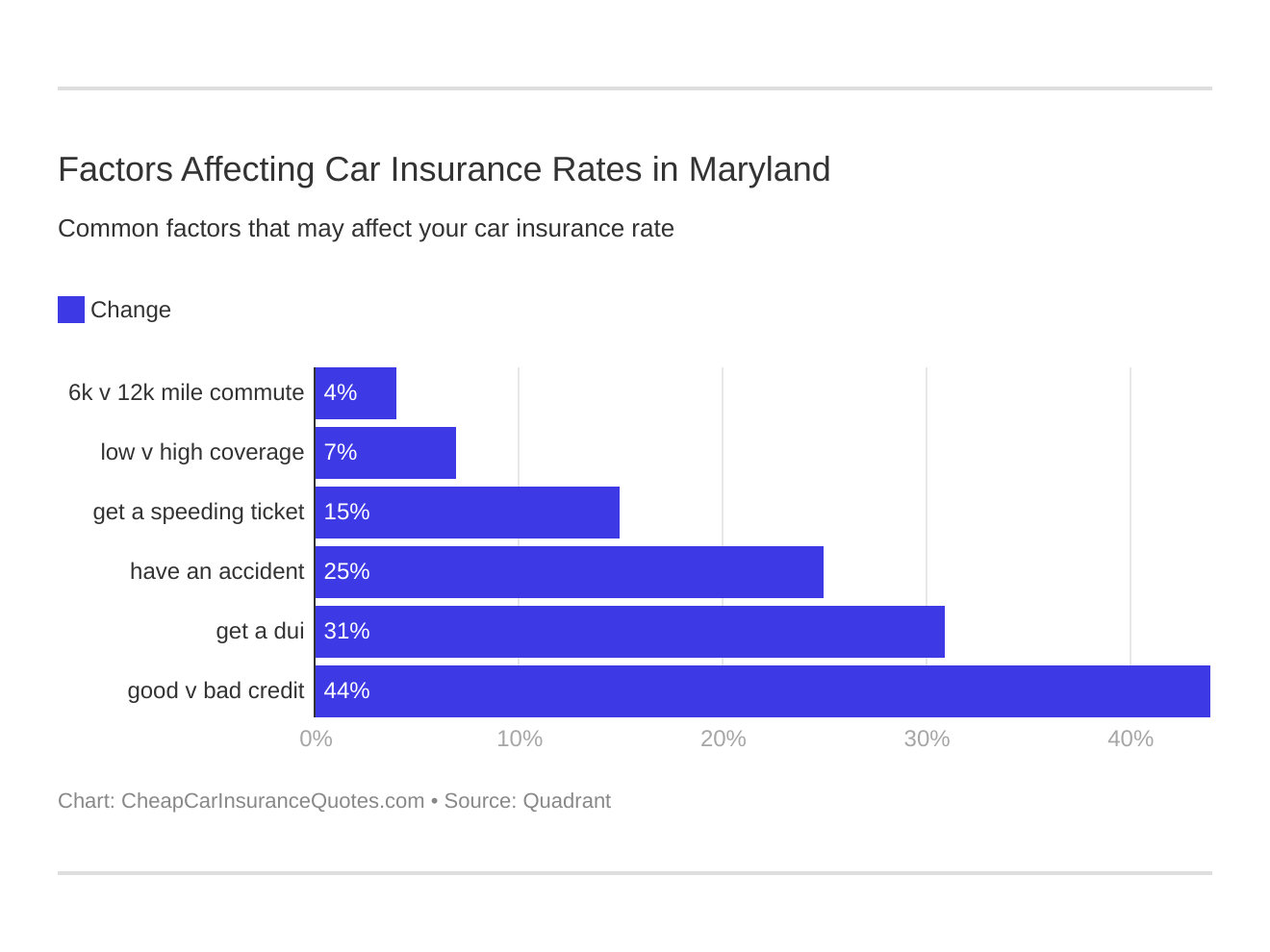 Factors Affecting Car Insurance Rates in Maryland