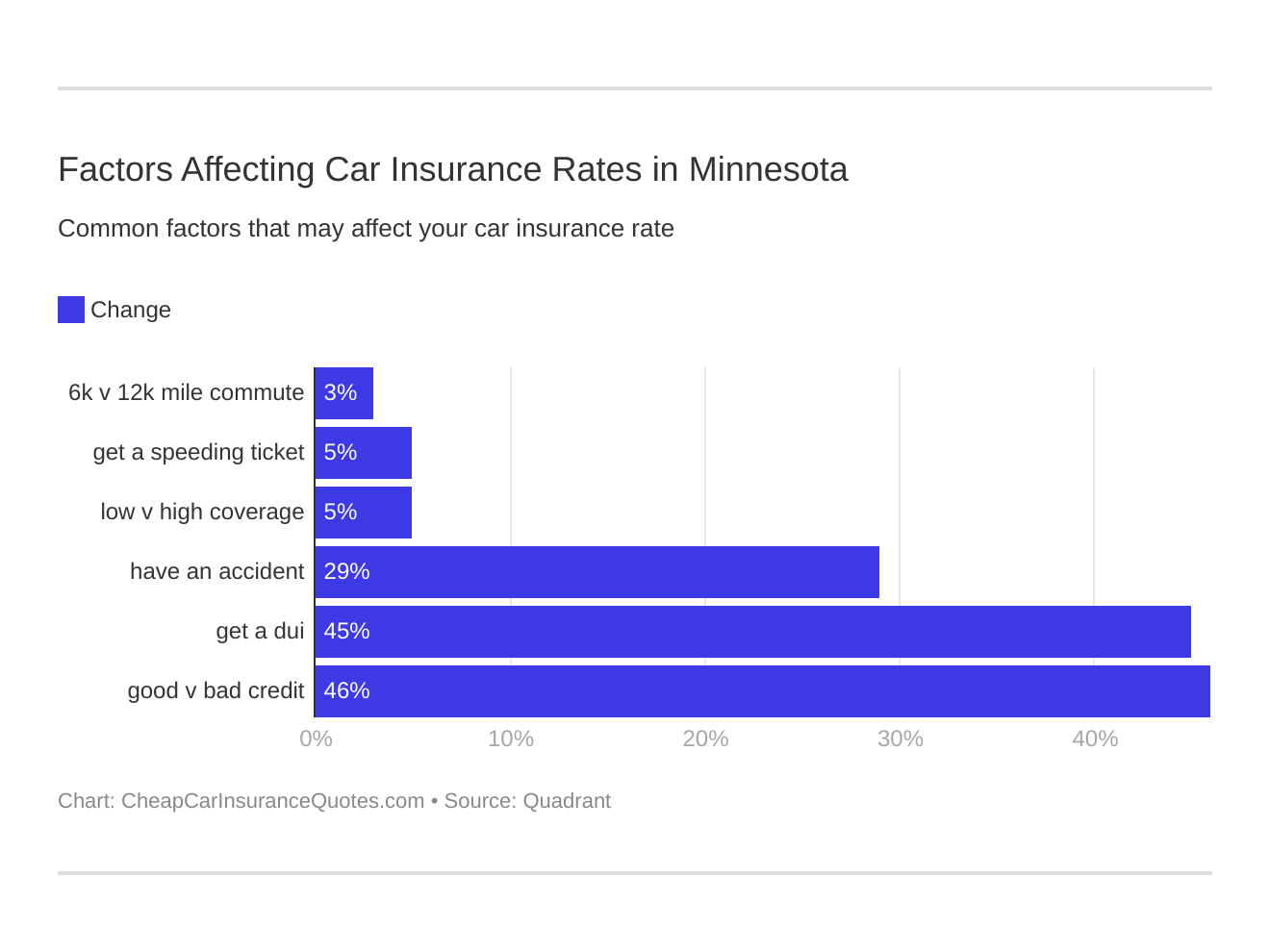 Factors Affecting Car Insurance Rates in Minnesota