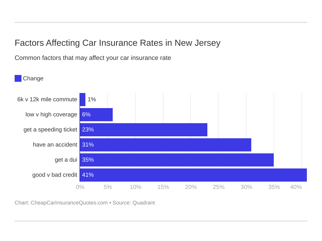 Factors Affecting Car Insurance Rates in New Jersey