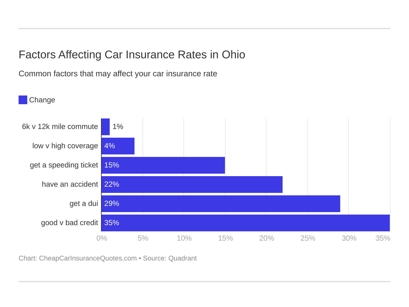 Factors Affecting Car Insurance Rates in Ohio