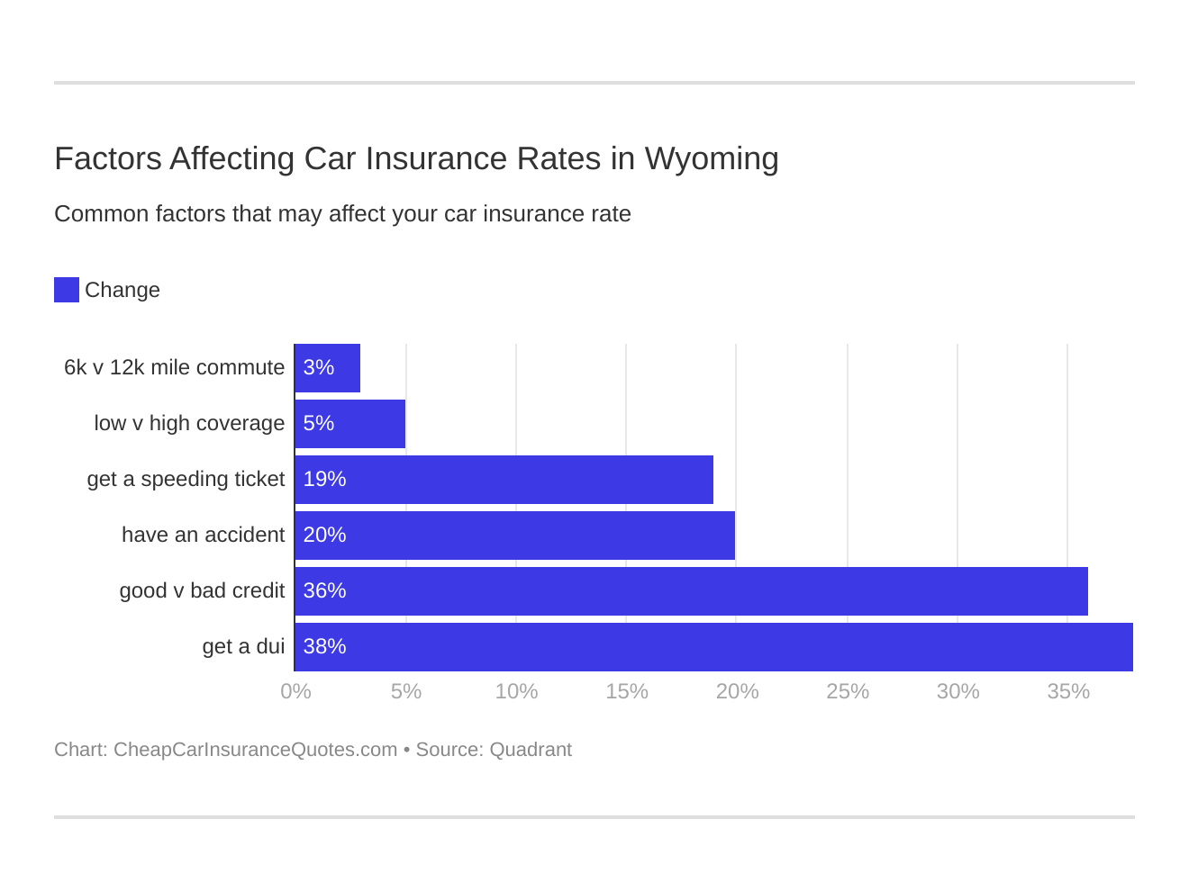 Factors Affecting Car Insurance Rates in Wyoming