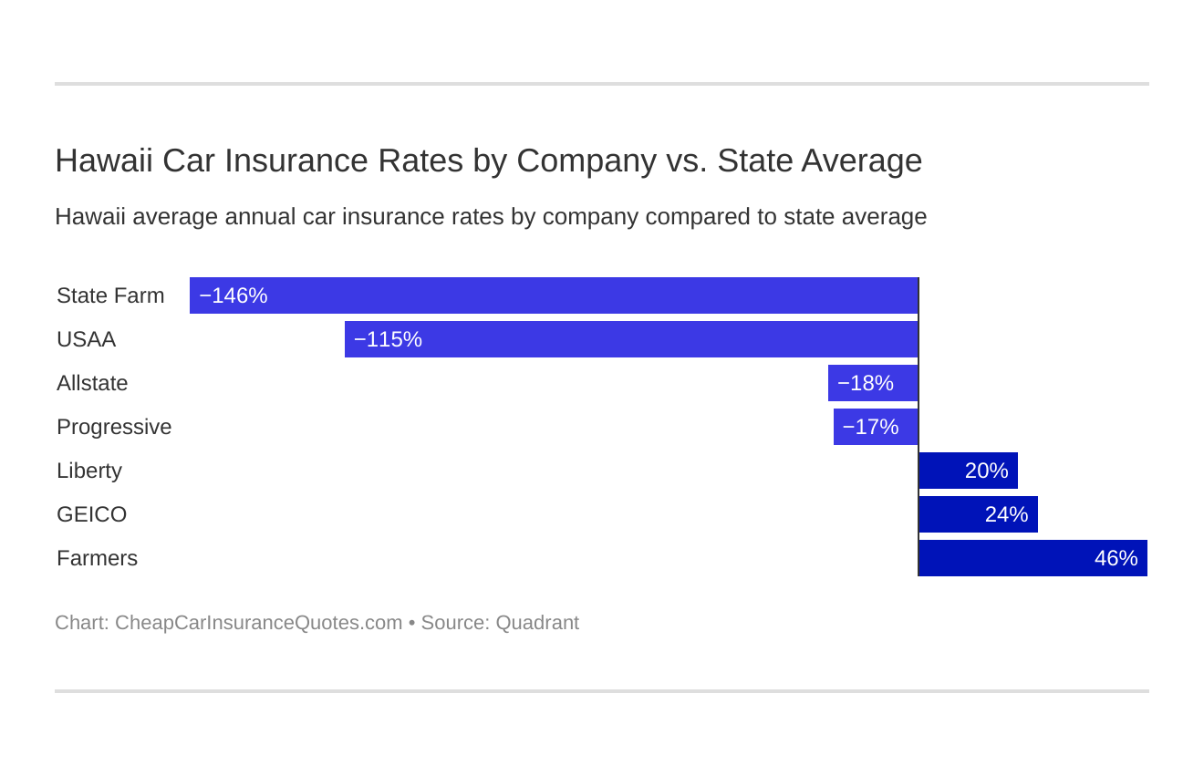 Hawaii Car Insurance Rates by Company vs. State Average