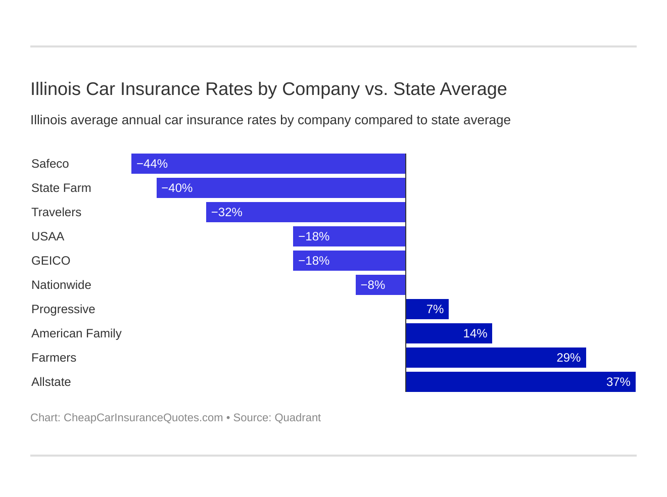 Illinois Car Insurance Rates by Company vs. State Average