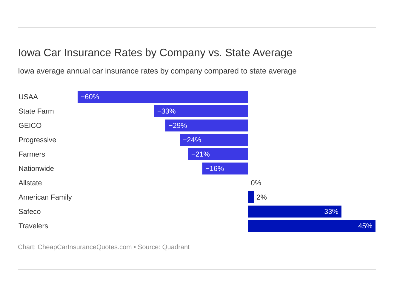 Iowa Car Insurance Rates by Company vs. State Average