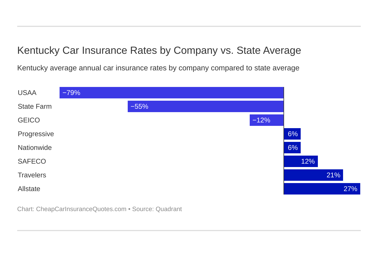 Kentucky Car Insurance Rates by Company vs. State Average