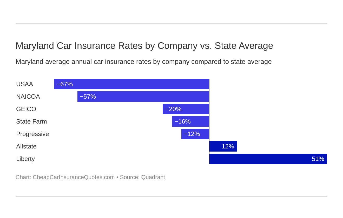 Maryland Car Insurance Rates by Company vs. State Average