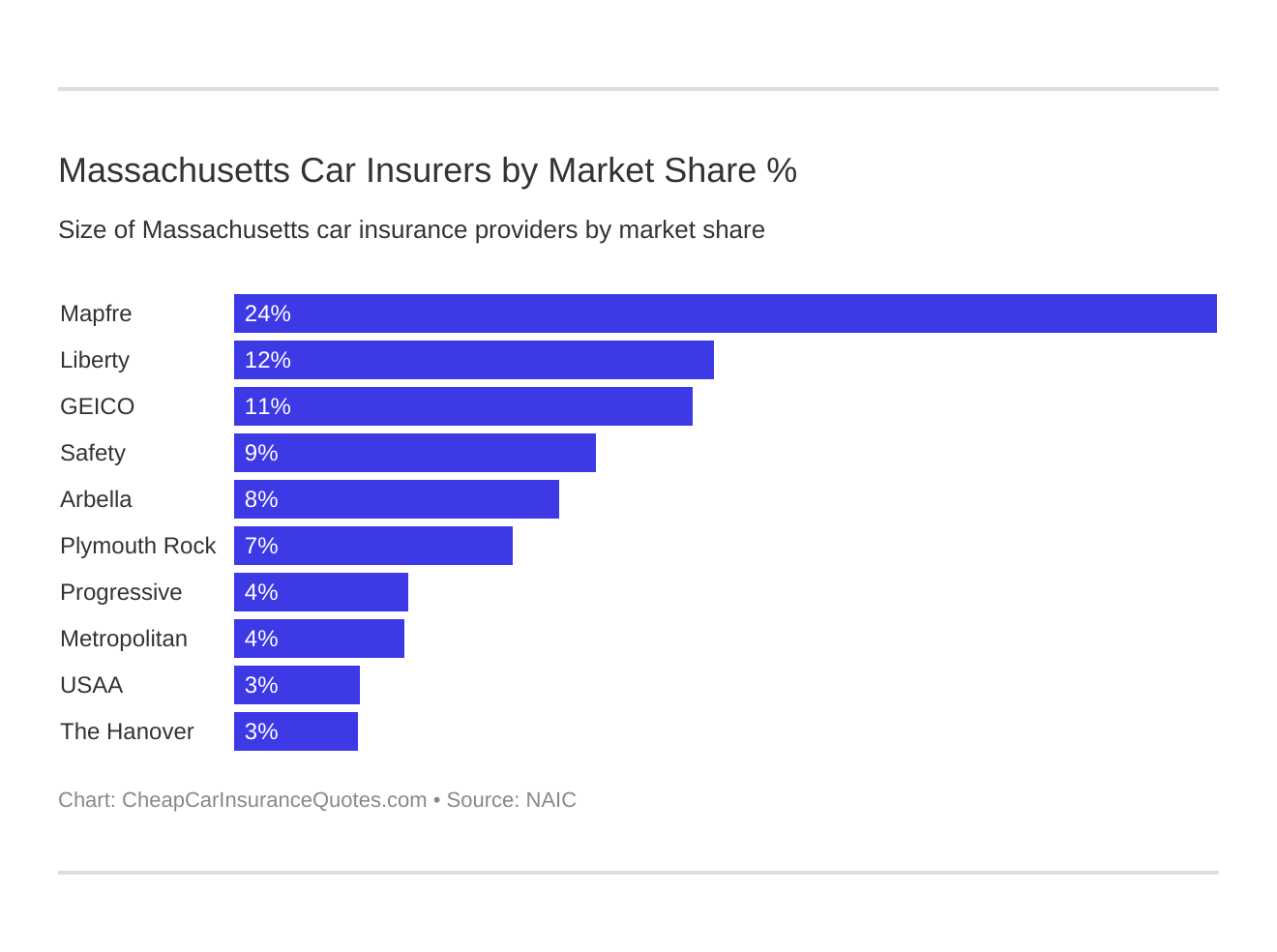 Massachusetts Car Insurers by Market Share %