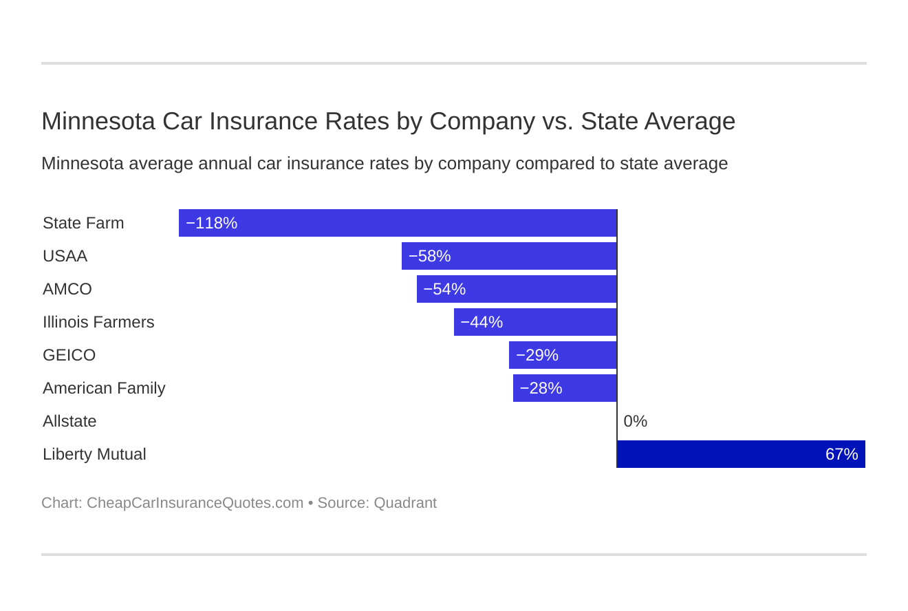 Minnesota Car Insurance Rates by Company vs. State Average