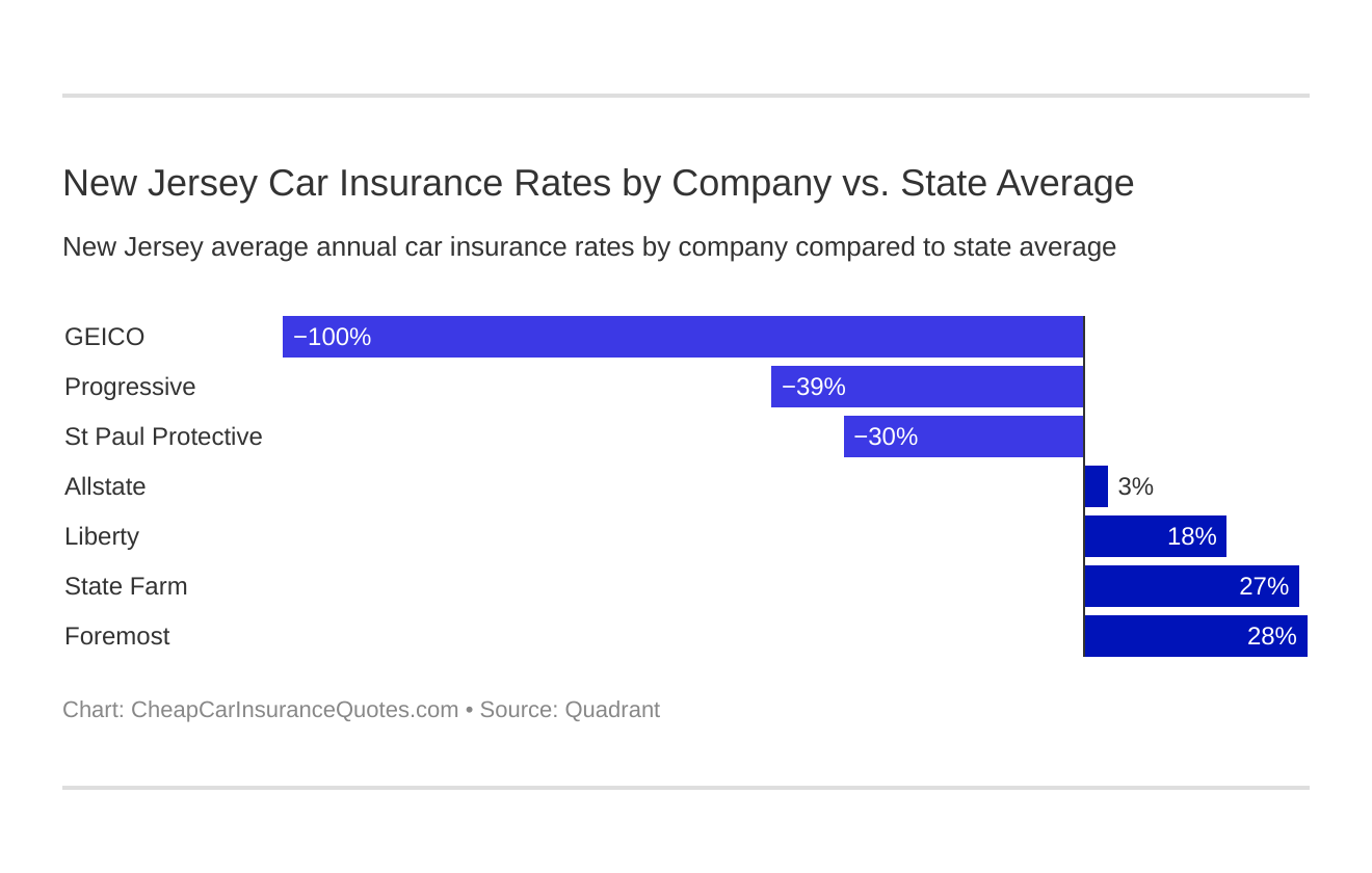New Jersey Car Insurance Rates by Company vs. State Average