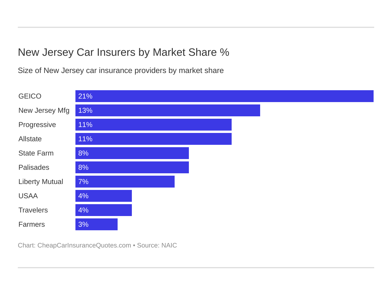 New Jersey Car Insurers by Market Share %
