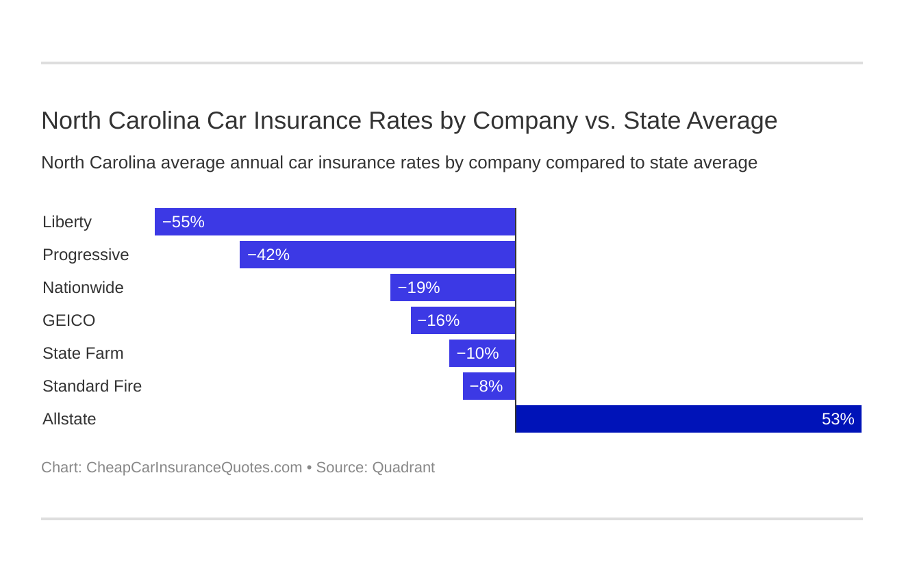 North Carolina Car Insurance Rates by Company vs. State Average